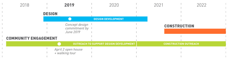 Graphic showing the schedule for design and construction of the Pioneer Square East West Pedestrian improvements, as well as community engagement milestones. Design began in late 2018 and will continue through the end of 2020, with a milestone for a concept design commitment in mid-2019. Construction will begin in mid-2021 and continue through the end of 2022. Community engagement will occur throughout the whole project, with an upcoming milestone on April 2, 2019 for an open house and walking tour.