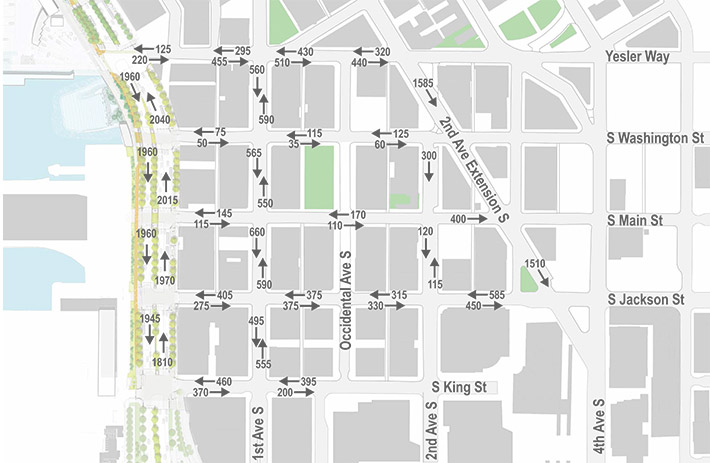 Map of current traffic volumes, showing the number of vehicles that drive on each street per hour during peak times in the morning and afternoon. In the project area between Alaskan Way and Second Avenue South, Yesler Way show volumes between 100 and 400. Washington Street shows volumes between 35 and 125. South Main Street shows volumes between 110 and 170. South King Street shows volumes between 200 and 460. On all four of these streets, traffic volumes decrease going from east to west, while volumes stay steady or increase going west to east.