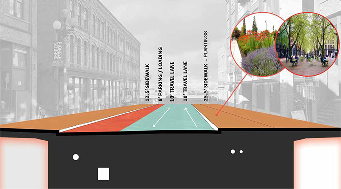 Cross-section of an example block on Main or Washington, showing a 12 foot wide sidewalk on one side of the street, one 8 foot wide lane of parking/loading, two vehicle lanes that are each 10 feet wide, and a 25 foot wide sidewalk on the other side of the street.