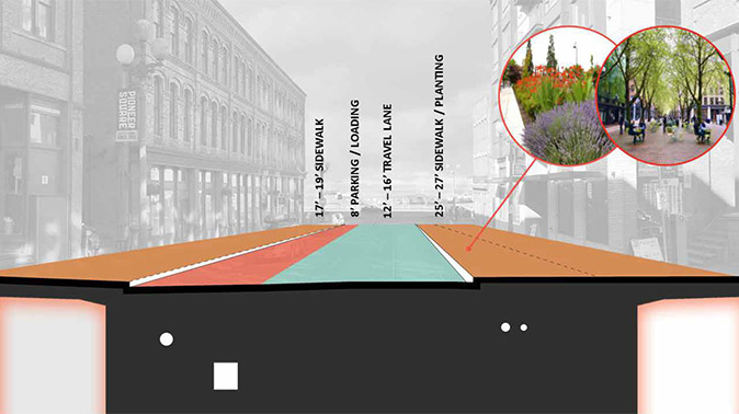 Cross-section of an example block on Main or Washington, showing a 17 to 19 foot wide sidewalk on one side of the street, one 8 foot wide lane of parking/loading, a one-way vehicle lane of 12 to 16 feet, and a 25 to 27 foot wide sidewalk on the other side of the street.