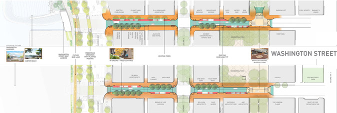 Map of option 1 for Main and Washington streets, showing one lane of vehicle traffic in each direction, ADA improvements on both sides of the street, wider sidewalks, plantings and street trees, one lane of parking/loading on most blocks, and a raised pedestrian crossing at Occidental Avenue.